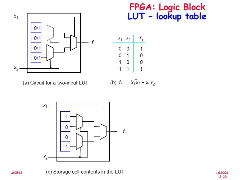 FPGA: Logic Block LUT – lookup table
