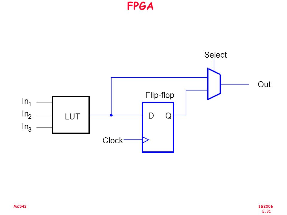 FPGA Out D Q Clock Select Flip-flop In 1 2 3 LUT