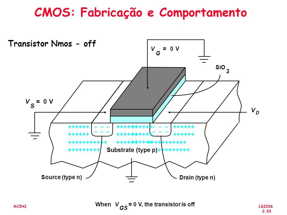 CMOS: Fabricação e Comportamento