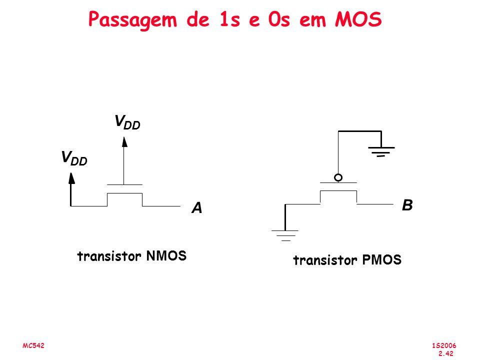 Passagem de 1s e 0s em MOS V V B A transistor NMOS transistor PMOS DD