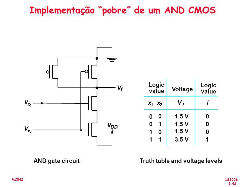 Implementação pobre de um AND CMOS