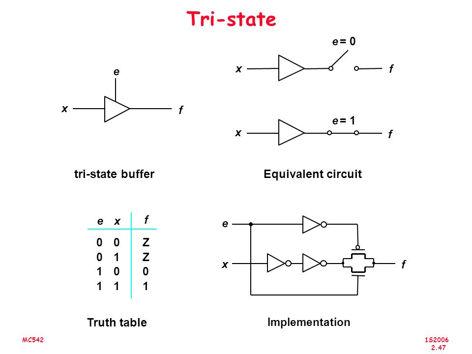 Tri-state tri-state buffer Equivalent circuit Truth table e = 0 x e f