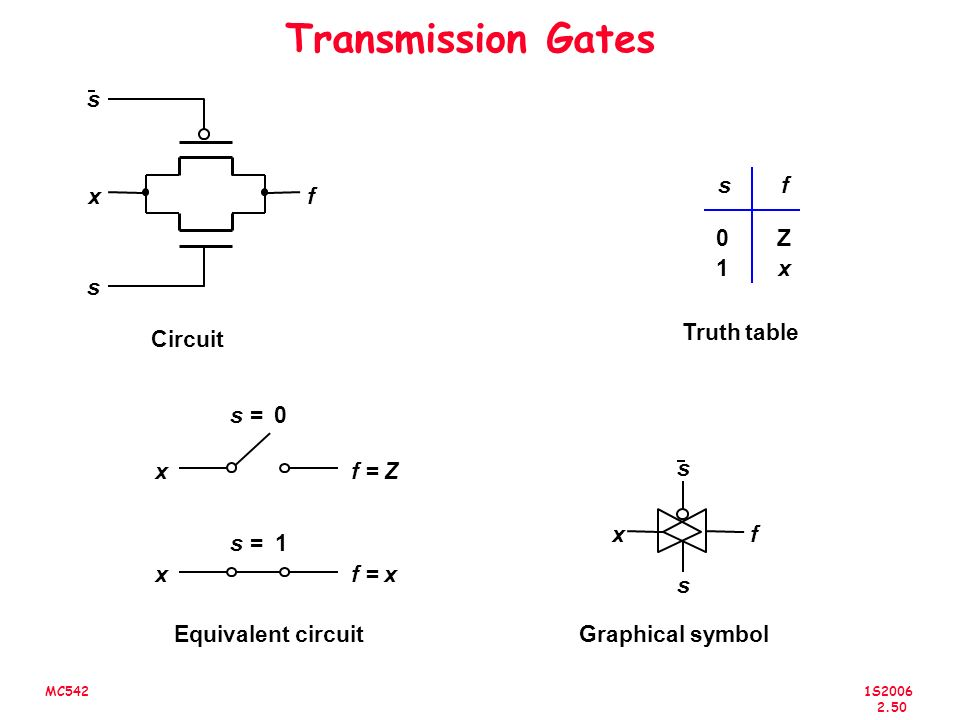 Transmission Gates s s f x f Z 1 x s Truth table Circuit s = x f = Z s
