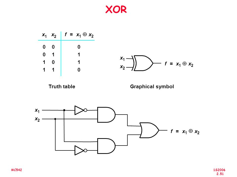 XOR x x f = x Å x 1 1 x 1 1 f = x Å x x 1 1 Truth table