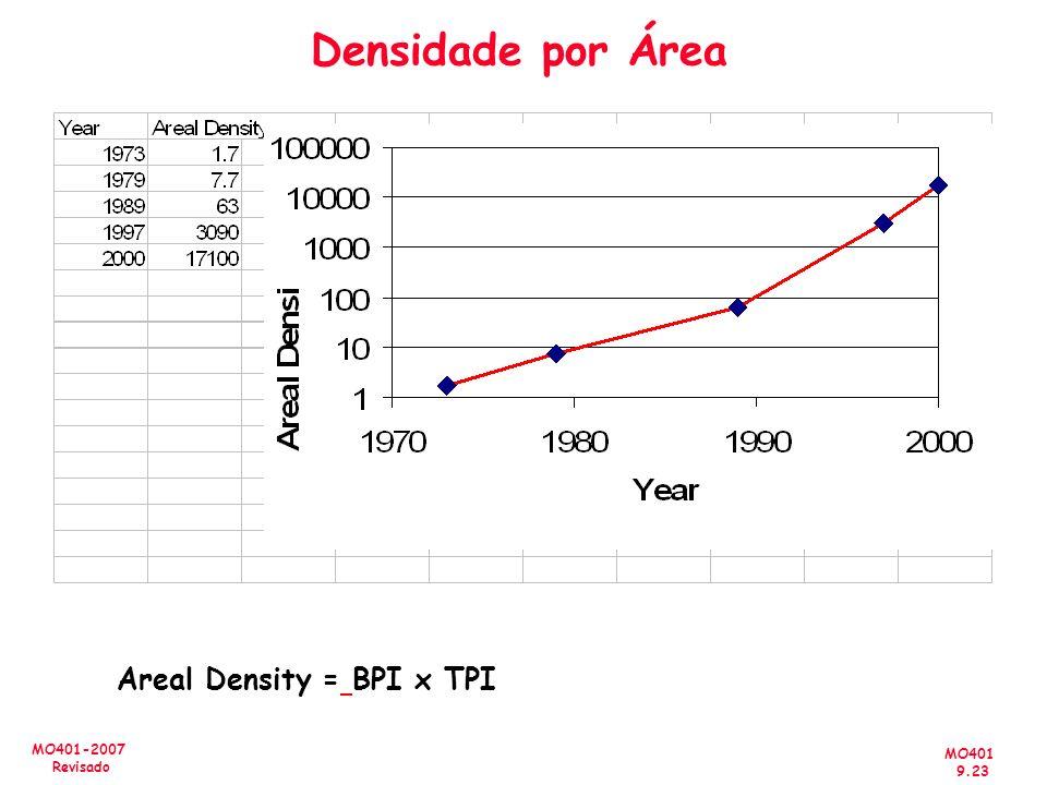 Densidade por Área Areal Density = BPI x TPI