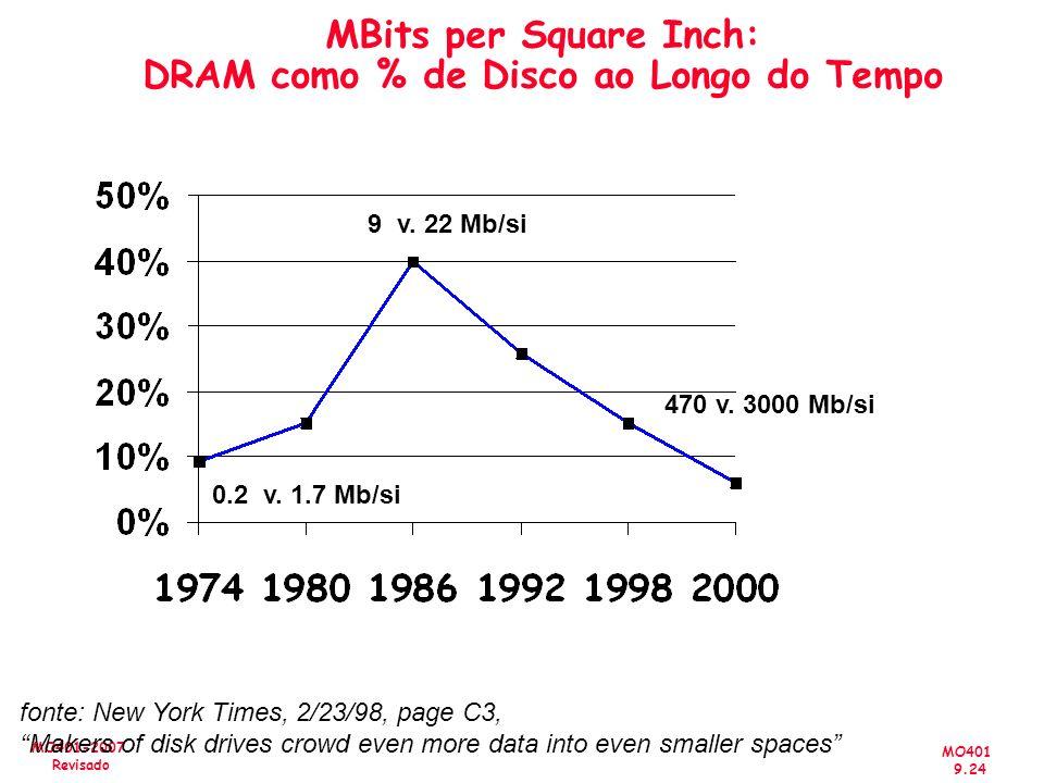 MBits per Square Inch: DRAM como % de Disco ao Longo do Tempo