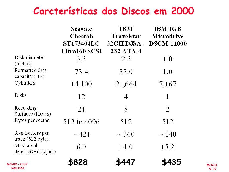 Carcterísticas dos Discos em 2000