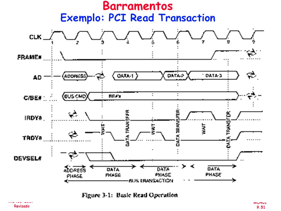Barramentos Exemplo: PCI Read Transaction