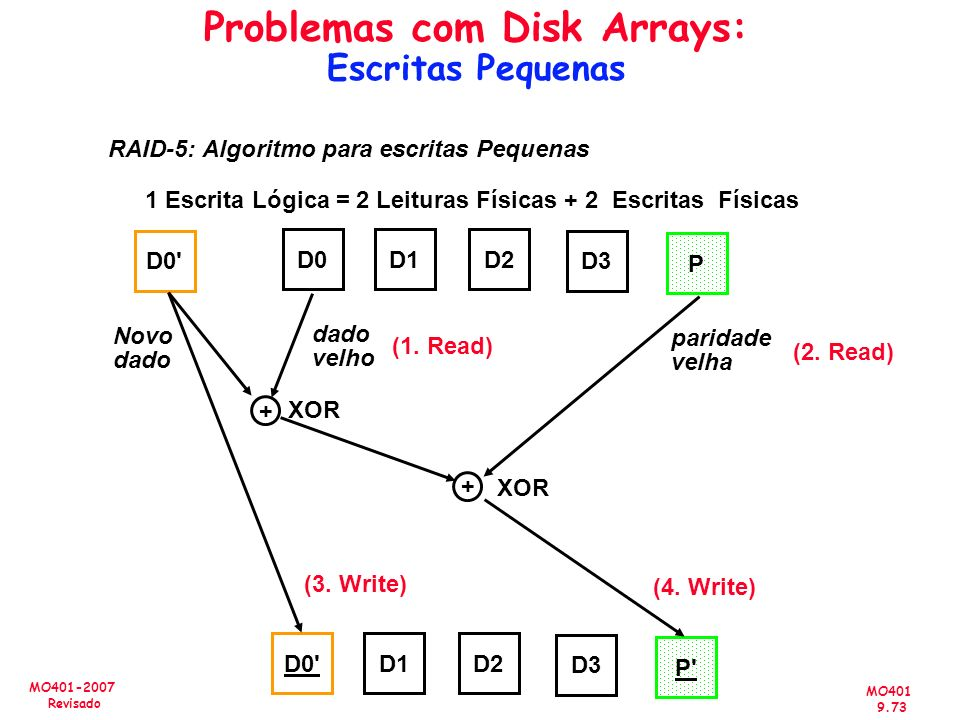 Problemas com Disk Arrays: Escritas Pequenas