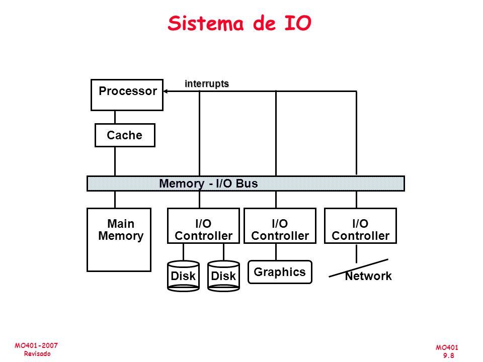 Sistema de IO Processor Cache Memory - I/O Bus Main Memory I/O