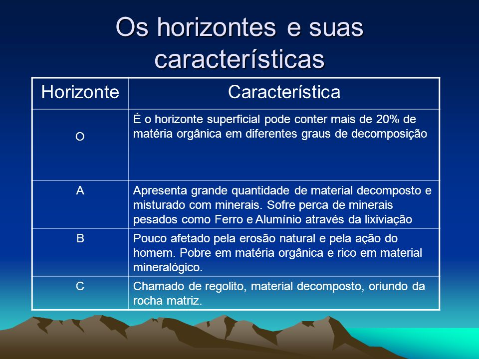 Os horizontes e suas características
