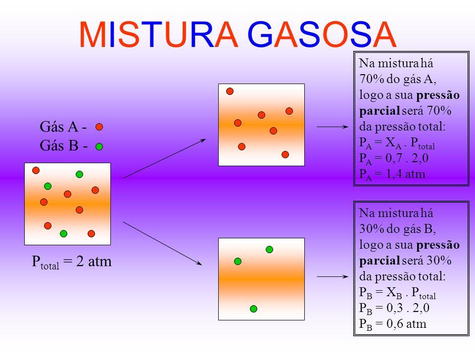 MISTURA GASOSA Gás A - Gás B - Ptotal = 2 atm Na mistura há