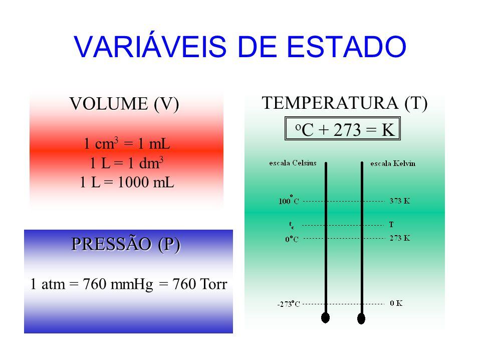 VARIÁVEIS DE ESTADO VOLUME (V) TEMPERATURA (T) oC + 273 = K