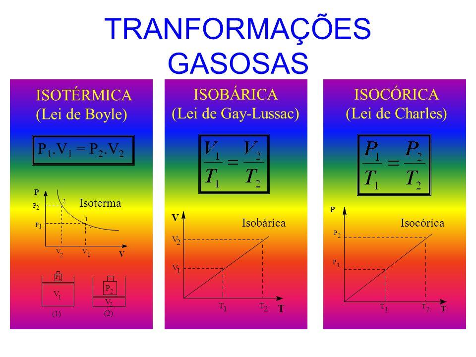 TRANFORMAÇÕES GASOSAS