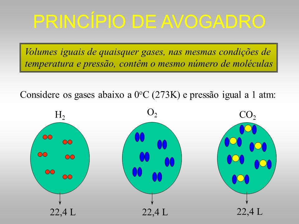 PRINCÍPIO DE AVOGADRO Volumes iguais de quaisquer gases, nas mesmas condições de. temperatura e pressão, contêm o mesmo número de moléculas.