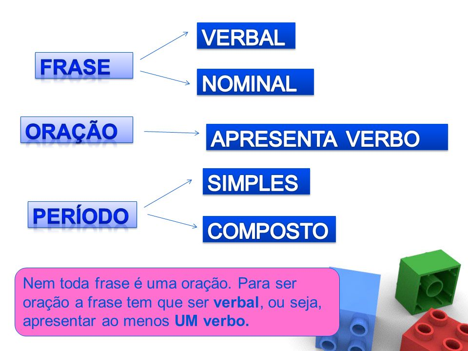 VERBAL FRASE NOMINAL ORAÇÃO APRESENTA VERBO SIMPLES PERÍODO COMPOSTO