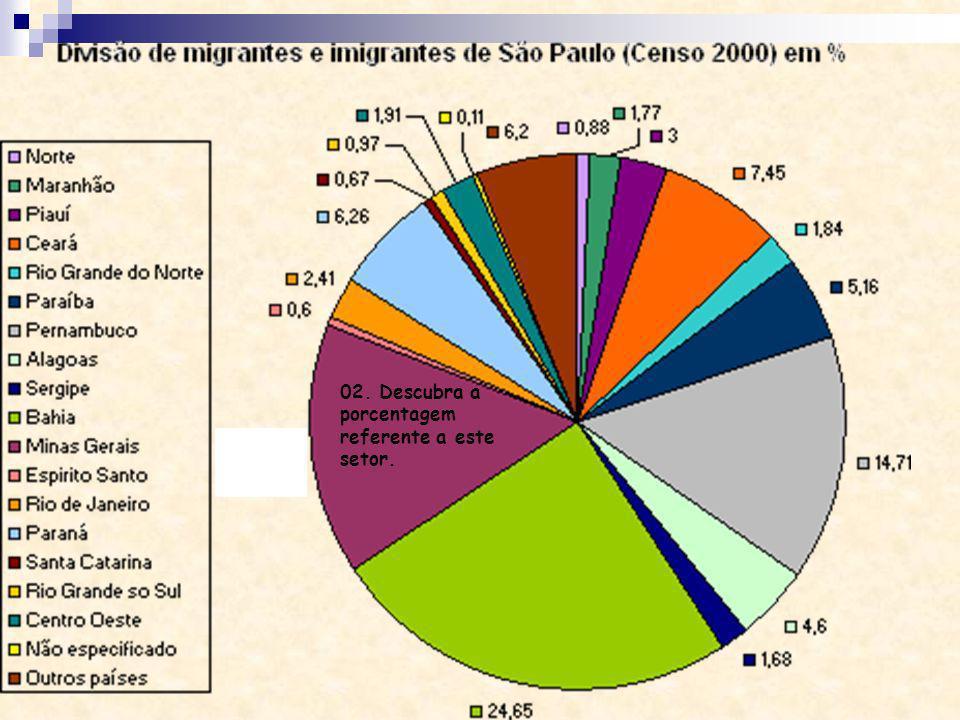 Descubra! 02. Descubra a porcentagem referente a este setor.