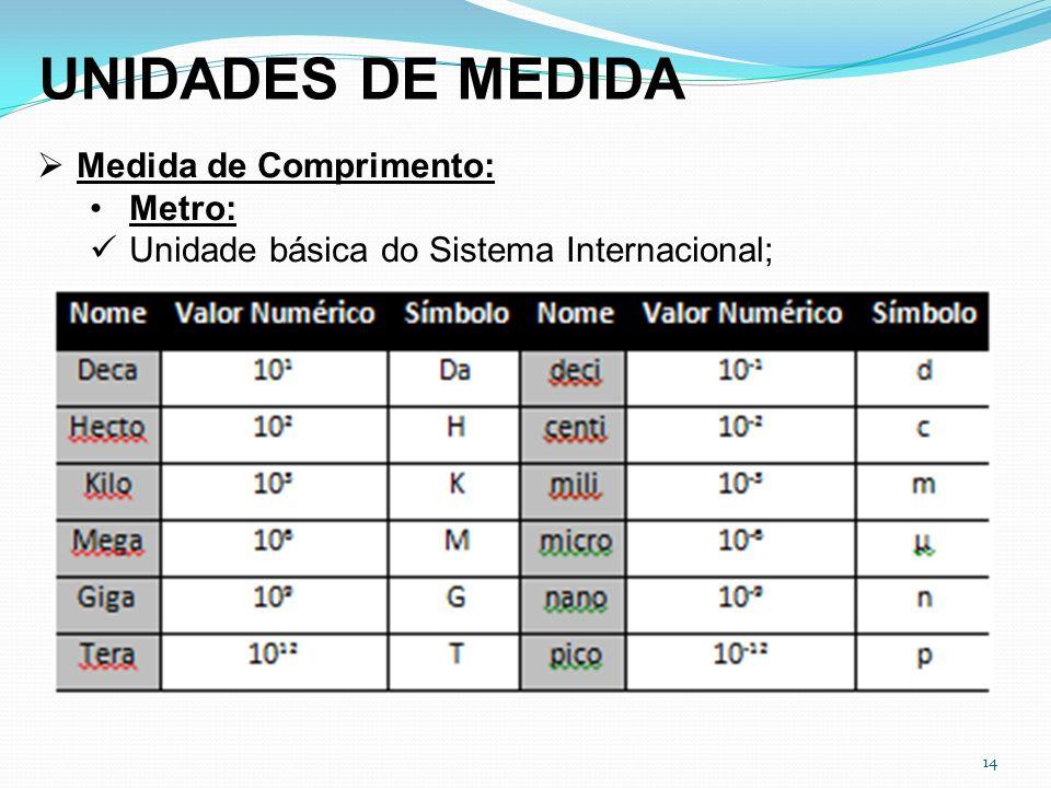 UNIDADES DE MEDIDA Medida de Comprimento: Metro: