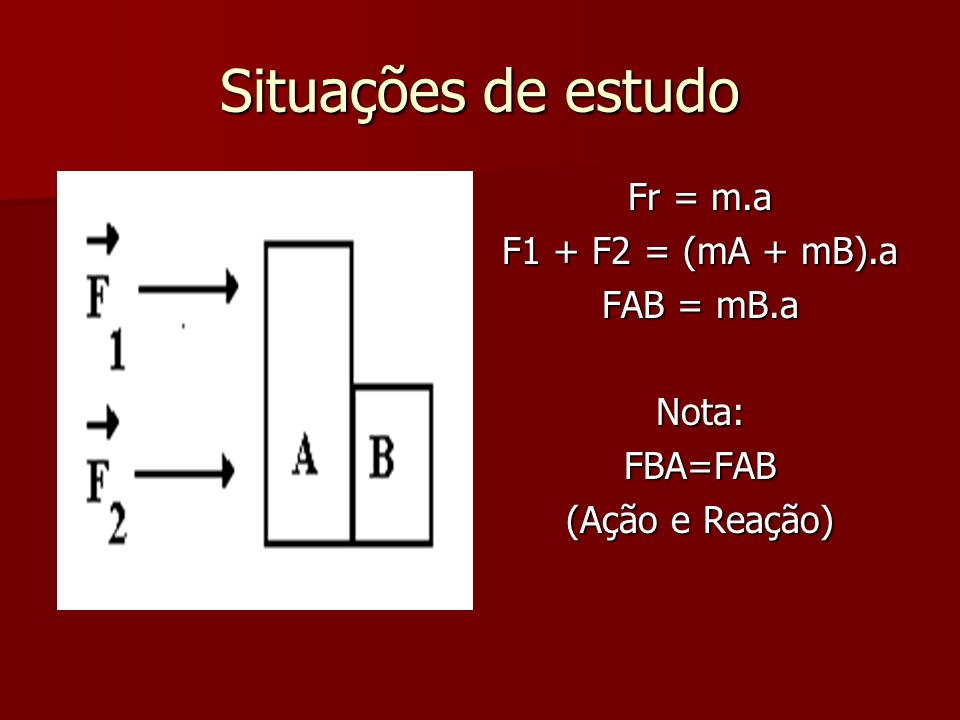 Situações de estudo Fr = m.a F1 + F2 = (mA + mB).a FAB = mB.a Nota: