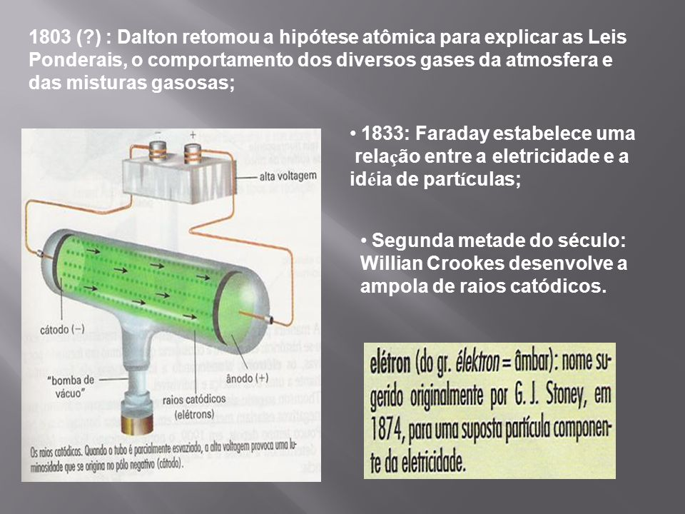 1803 ( ) : Dalton retomou a hipótese atômica para explicar as Leis Ponderais, o comportamento dos diversos gases da atmosfera e das misturas gasosas;