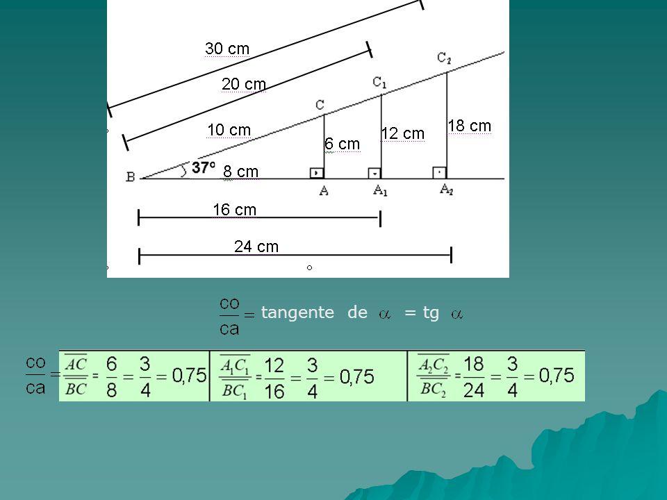 tangente de = tg