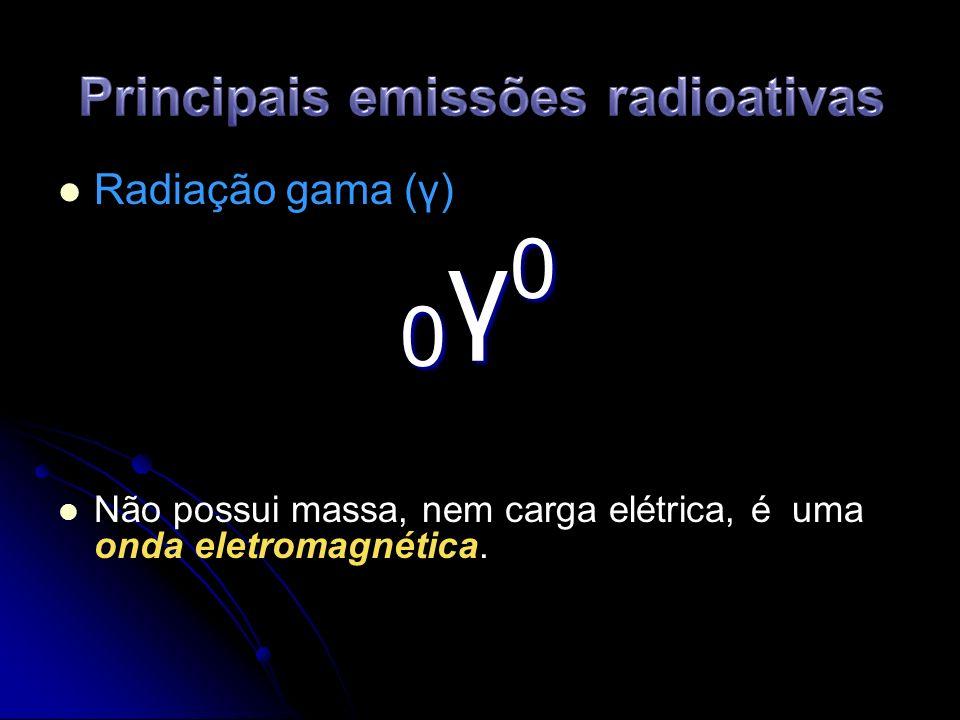 Principais emissões radioativas