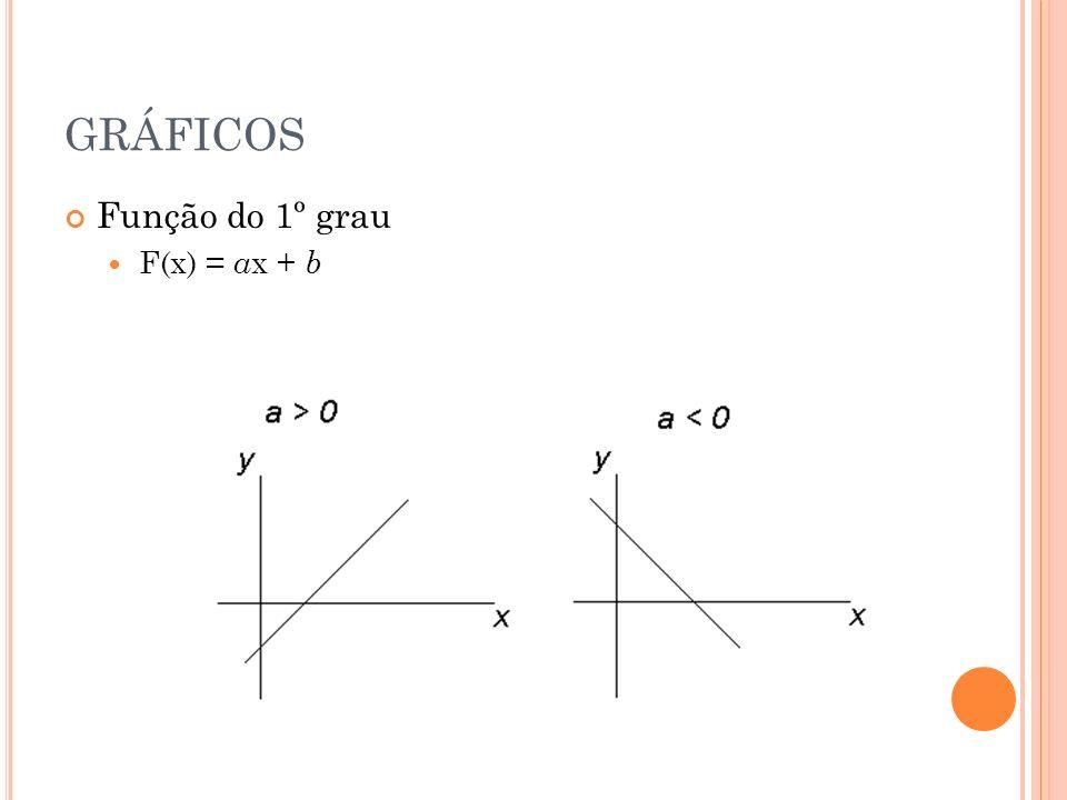 GRÁFICOS Função do 1º grau F(x) = ax + b