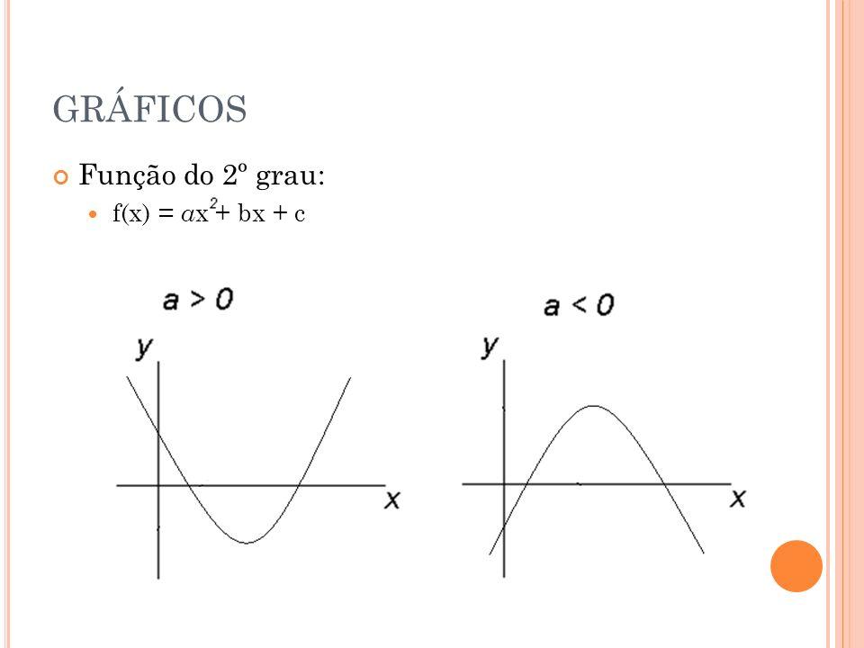 GRÁFICOS Função do 2º grau: f(x) = ax + bx + c