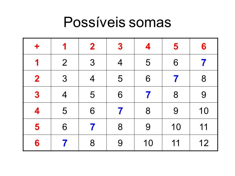 Possíveis somas + 1 2 3 4 5 6 7 8 9 10 11 12