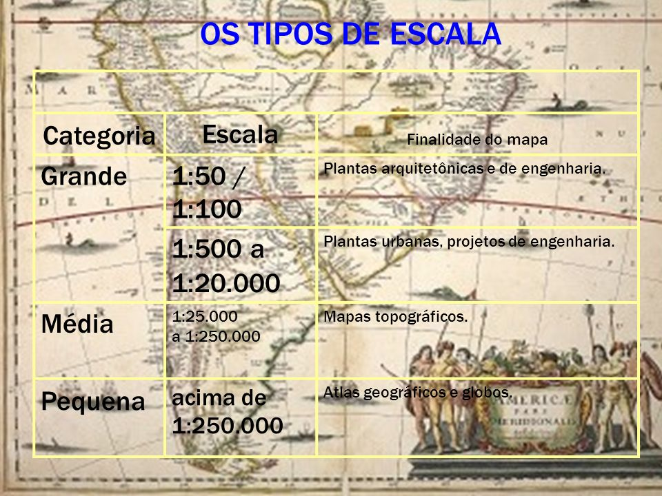 OS TIPOS DE ESCALA Categoria Escala Grande 1:50 / 1:100