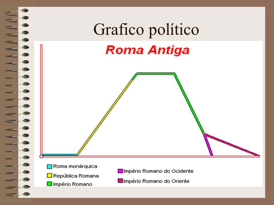 Grafico político