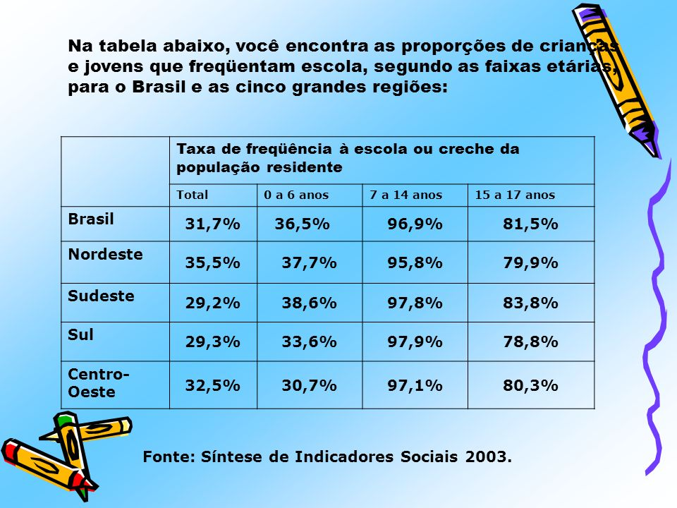 Na tabela abaixo, você encontra as proporções de crianças e jovens que freqüentam escola, segundo as faixas etárias, para o Brasil e as cinco grandes regiões:
