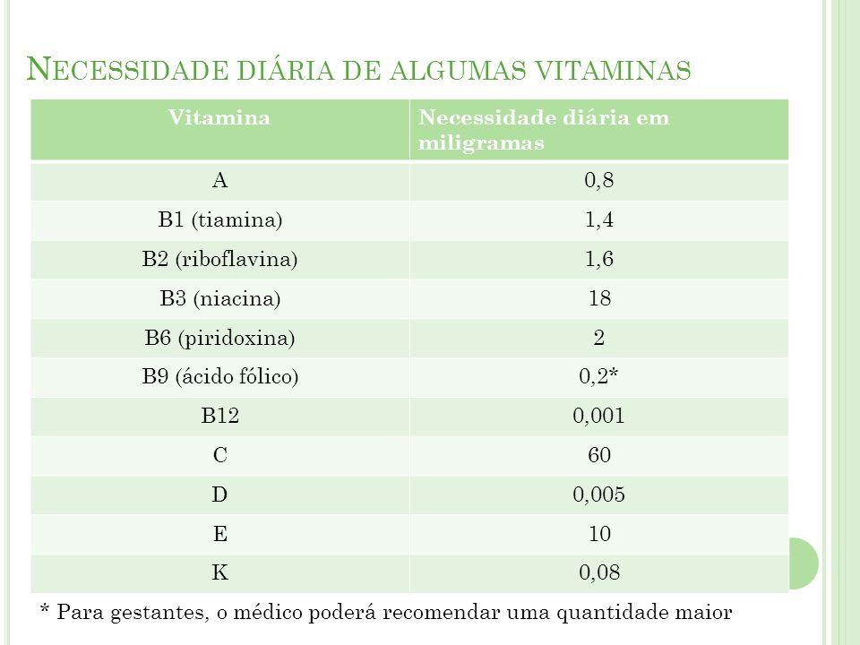Necessidade diária de algumas vitaminas