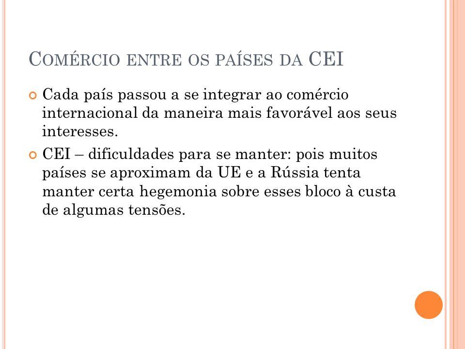 Comércio entre os países da CEI