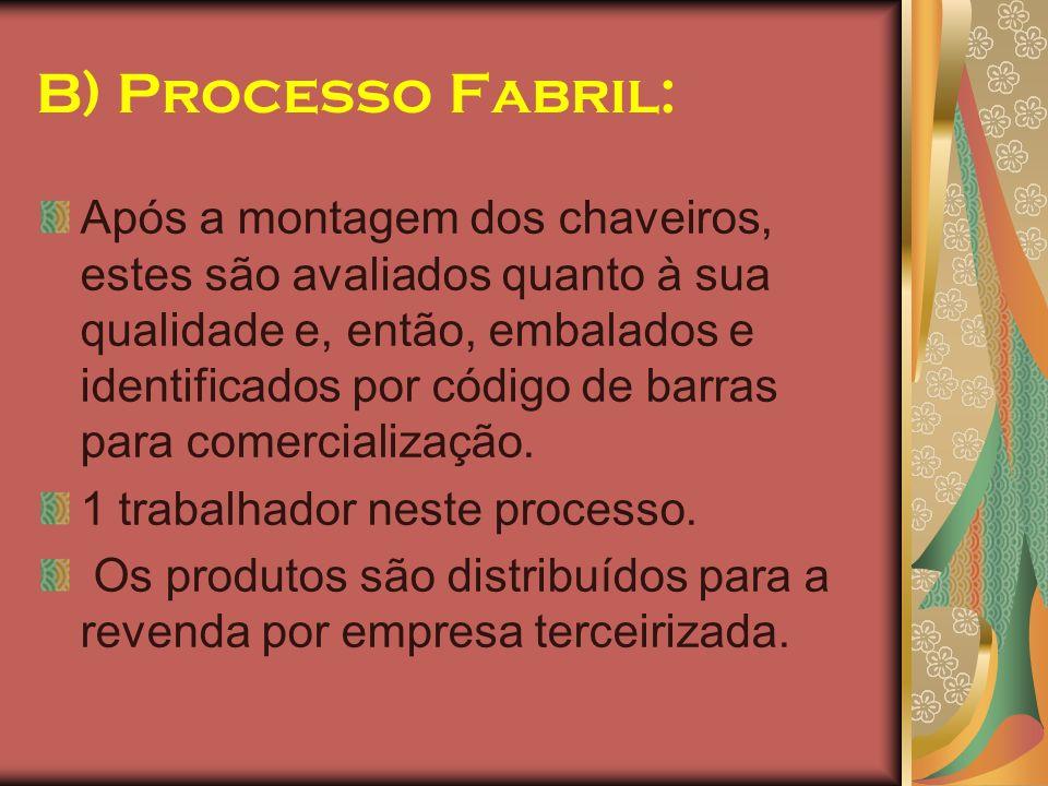 B) Processo Fabril: