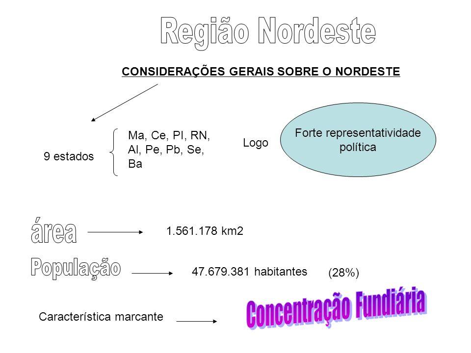 Região Nordeste área Concentração Fundiária População