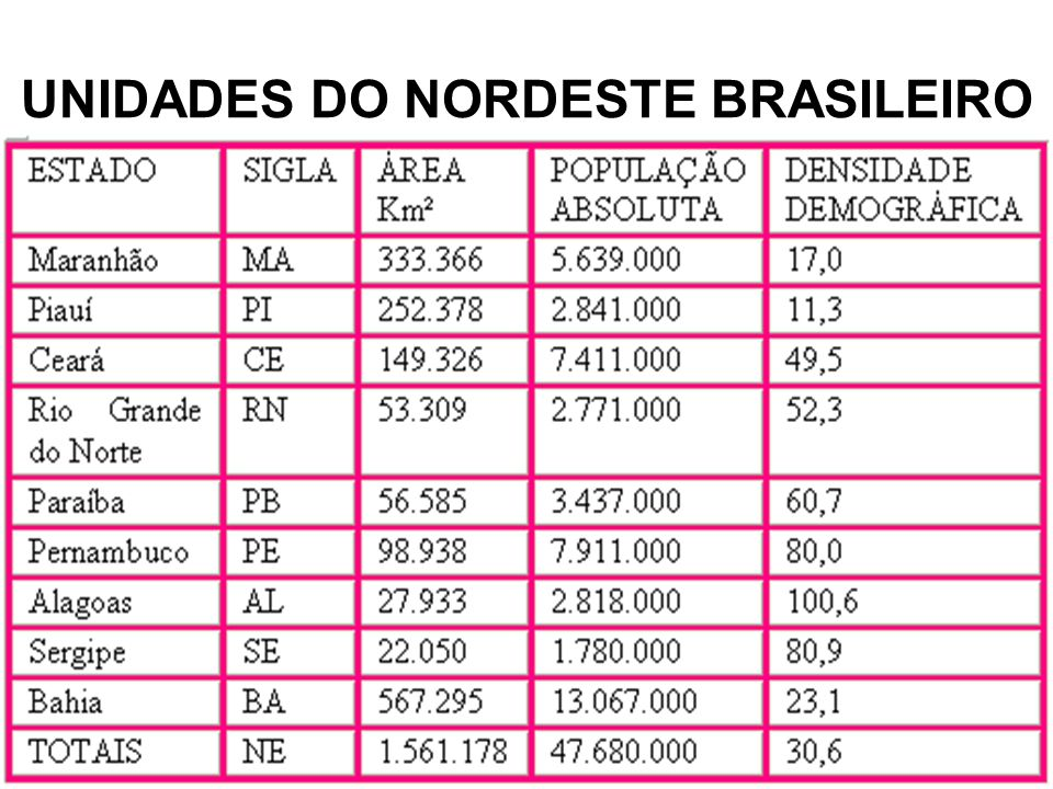 UNIDADES DO NORDESTE BRASILEIRO