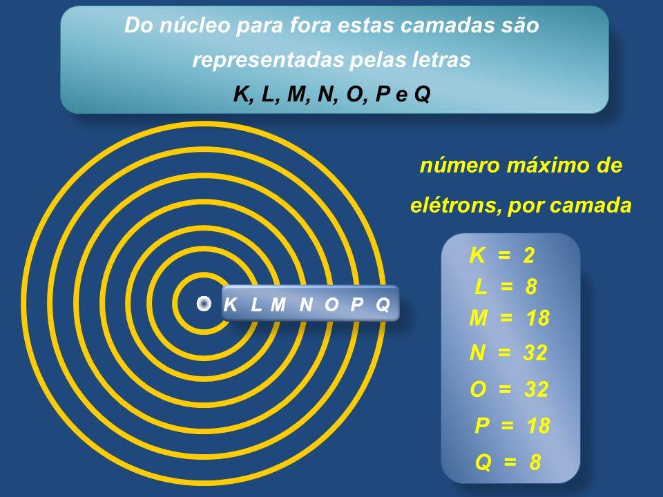 Do núcleo para fora estas camadas são representadas pelas letras