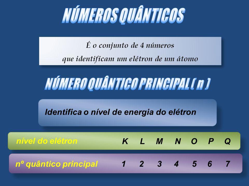 que identificam um elétron de um átomo NÚMERO QUÂNTICO PRINCIPAL ( n )