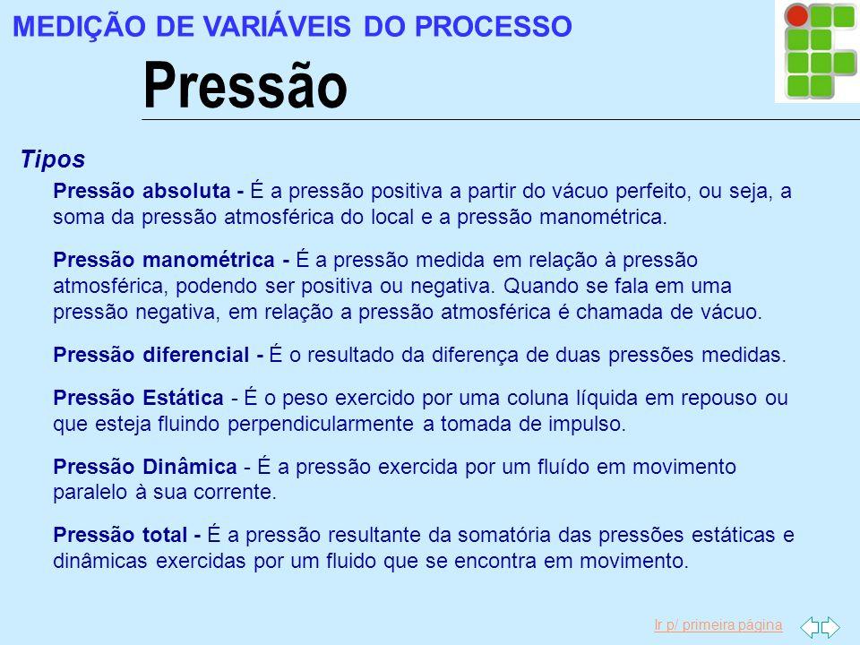 Pressão MEDIÇÃO DE VARIÁVEIS DO PROCESSO Tipos