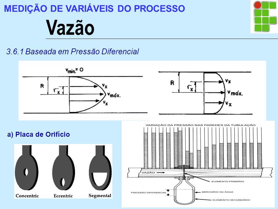 Vazão MEDIÇÃO DE VARIÁVEIS DO PROCESSO