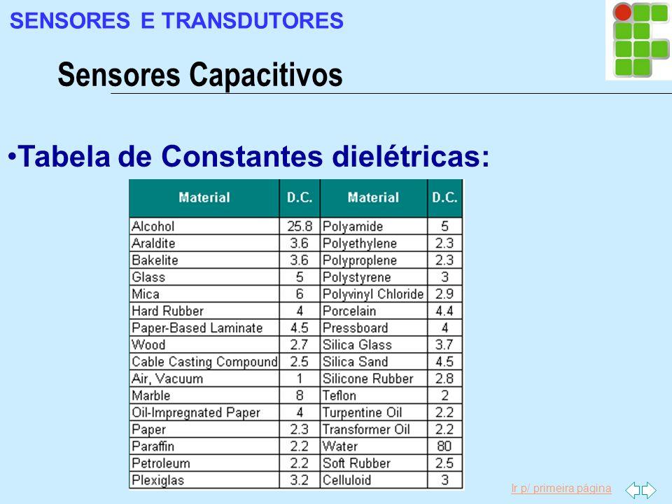 Sensores Capacitivos Tabela de Constantes dielétricas: