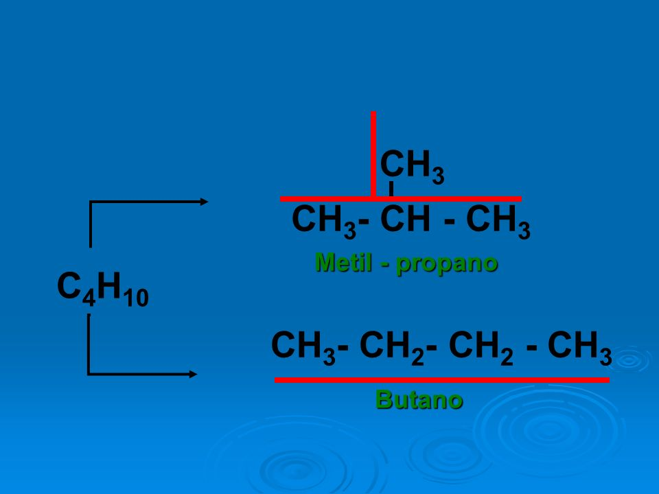 CH3- CH - CH3 CH3 Metil - propano C4H10 CH3- CH2- CH2 - CH3 Butano