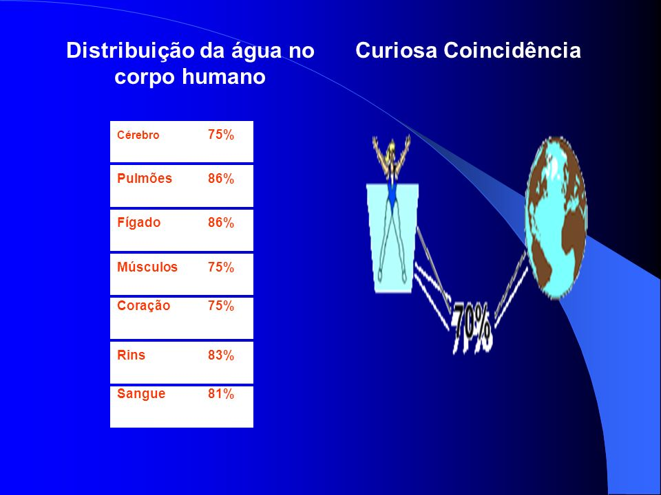 Distribuição da água no corpo humano