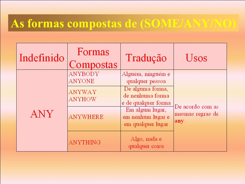 As formas compostas de (SOME/ANY/NO)