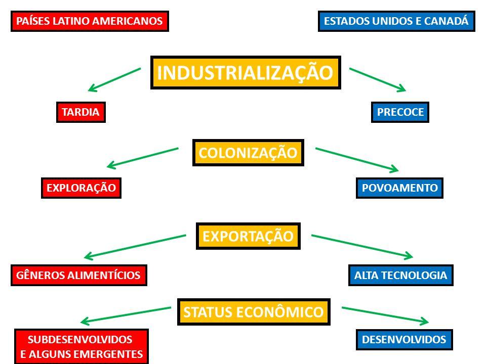 INDUSTRIALIZAÇÃO COLONIZAÇÃO EXPORTAÇÃO STATUS ECONÔMICO