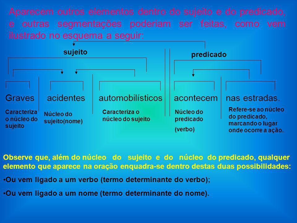Aparecem outros elementos dentro do sujeito e do predicado, e outras segmentações poderiam ser feitas, como vem ilustrado no esquema a seguir: