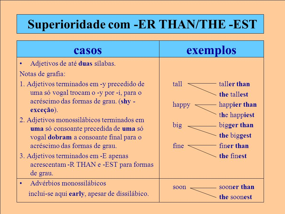 Superioridade com -ER THAN/THE -EST