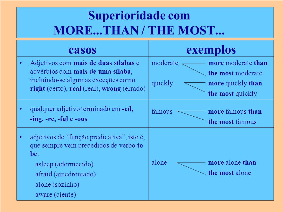 Superioridade com MORE...THAN / THE MOST...