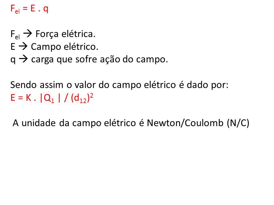 Fel = E . qFel  Força elétrica. E  Campo elétrico. q  carga que sofre ação do campo. Sendo assim o valor do campo elétrico é dado por: